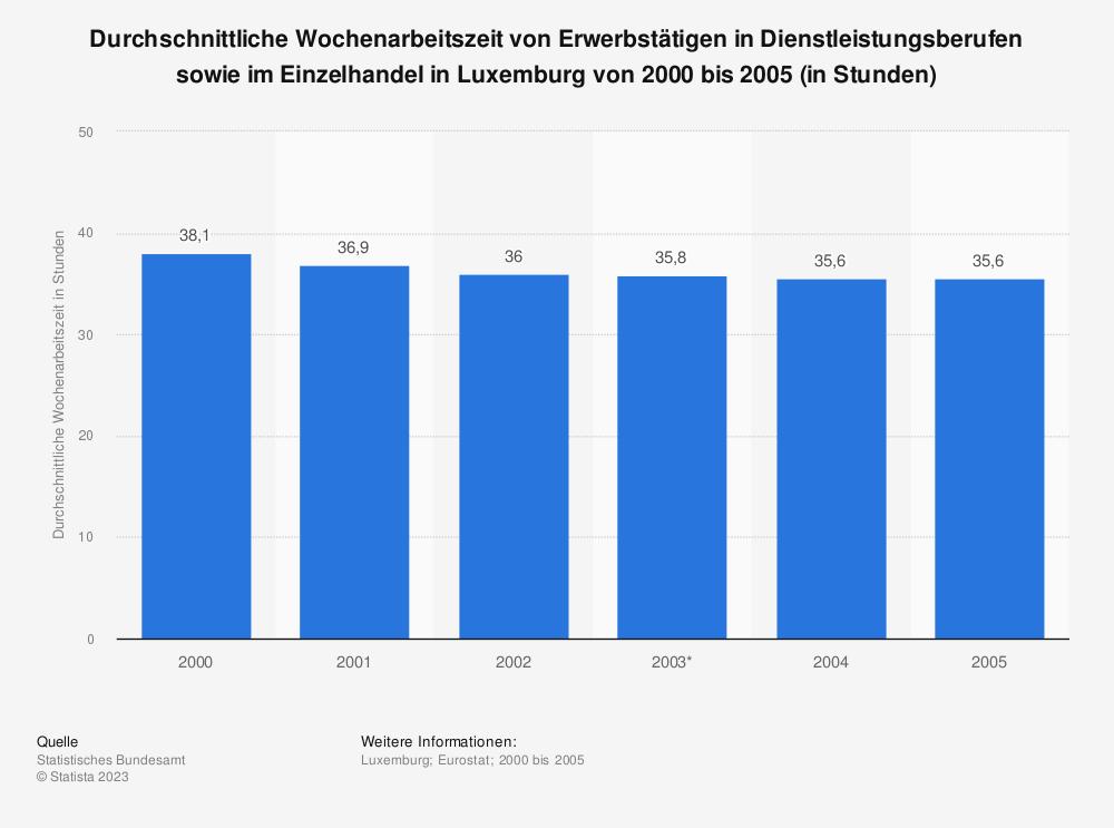 Statistik: Durchschnittliche Wochenarbeitszeit von Erwerbstätigen in Dienstleistungsberufen sowie im Einzelhandel in Luxemburg von 2000 bis 2005 (in Stunden) | Statista