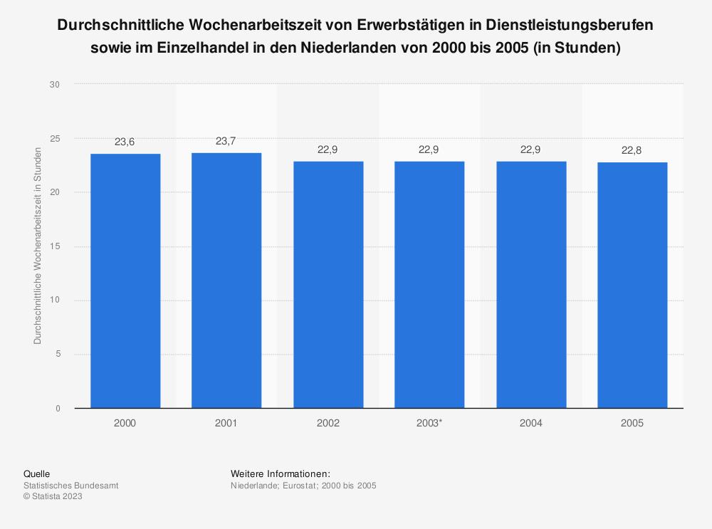 Statistik: Durchschnittliche Wochenarbeitszeit von Erwerbstätigen in Dienstleistungsberufen sowie im Einzelhandel in den Niederlanden von 2000 bis 2005 (in Stunden) | Statista