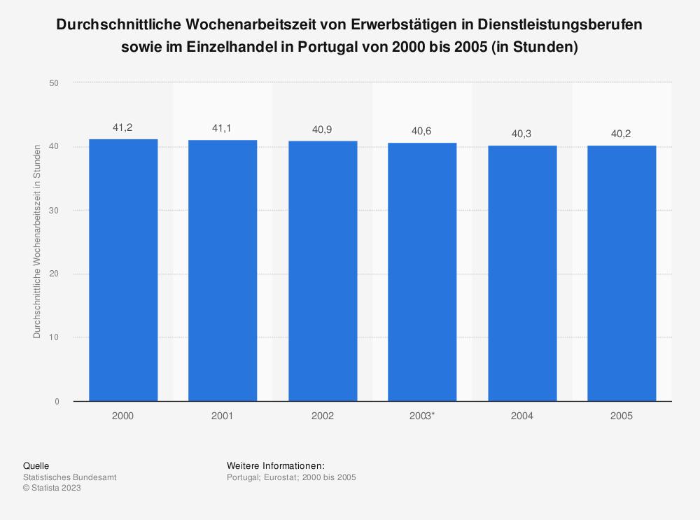 Statistik: Durchschnittliche Wochenarbeitszeit von Erwerbstätigen in Dienstleistungsberufen sowie im Einzelhandel in Portugal von 2000 bis 2005 (in Stunden) | Statista