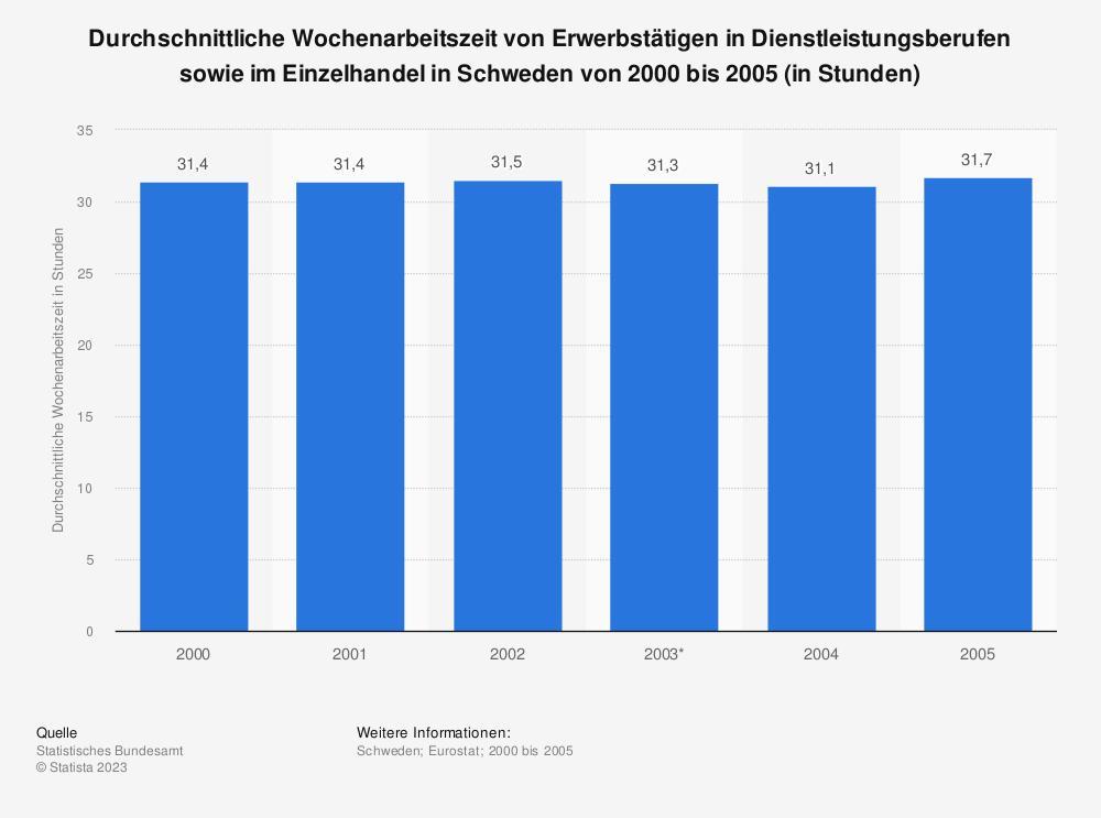 Statistik: Durchschnittliche Wochenarbeitszeit von Erwerbstätigen in Dienstleistungsberufen sowie im Einzelhandel in Schweden von 2000 bis 2005 (in Stunden) | Statista