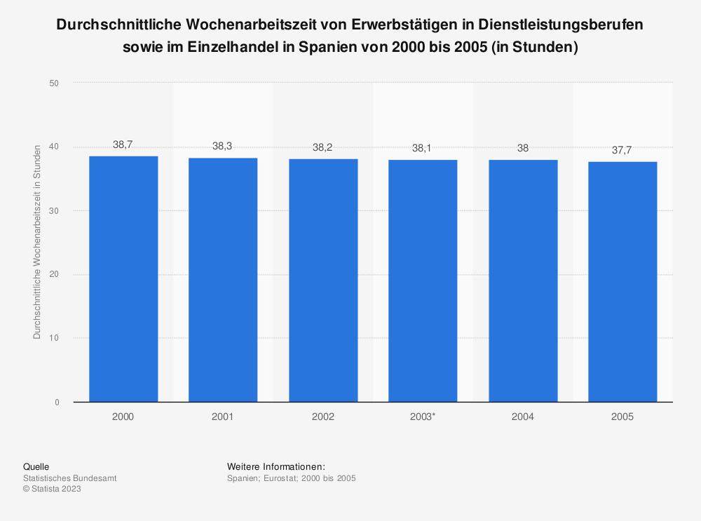 Statistik: Durchschnittliche Wochenarbeitszeit von Erwerbstätigen in Dienstleistungsberufen sowie im Einzelhandel in Spanien von 2000 bis 2005 (in Stunden) | Statista