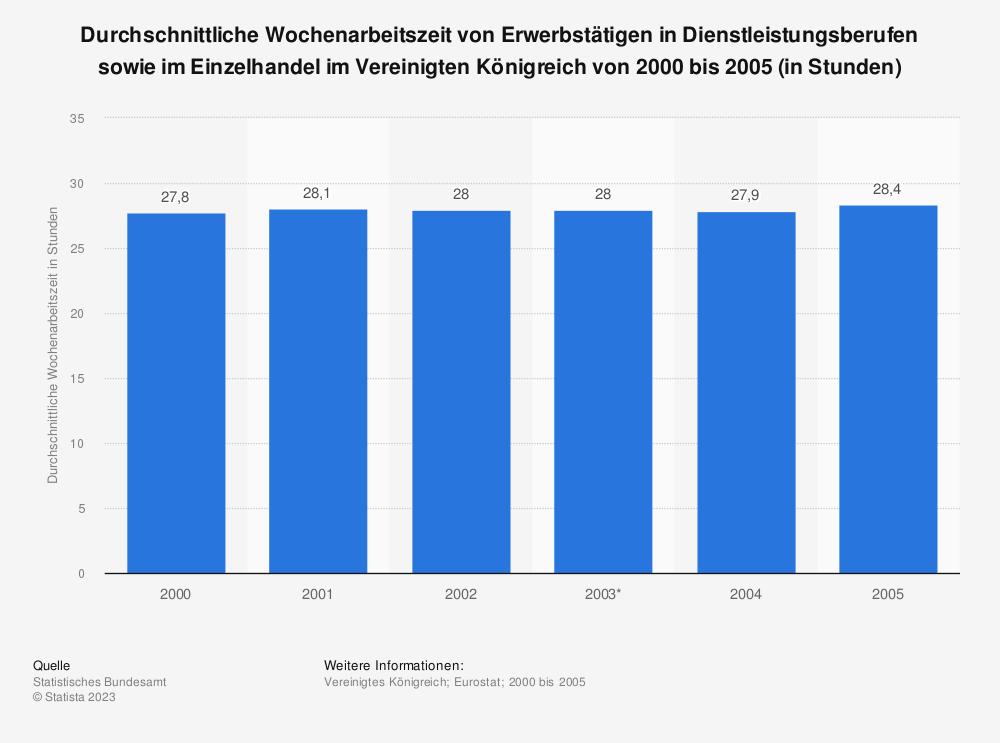 Statistik: Durchschnittliche Wochenarbeitszeit von Erwerbstätigen in Dienstleistungsberufen sowie im Einzelhandel im Vereinigten Königreich von 2000 bis 2005 (in Stunden) | Statista