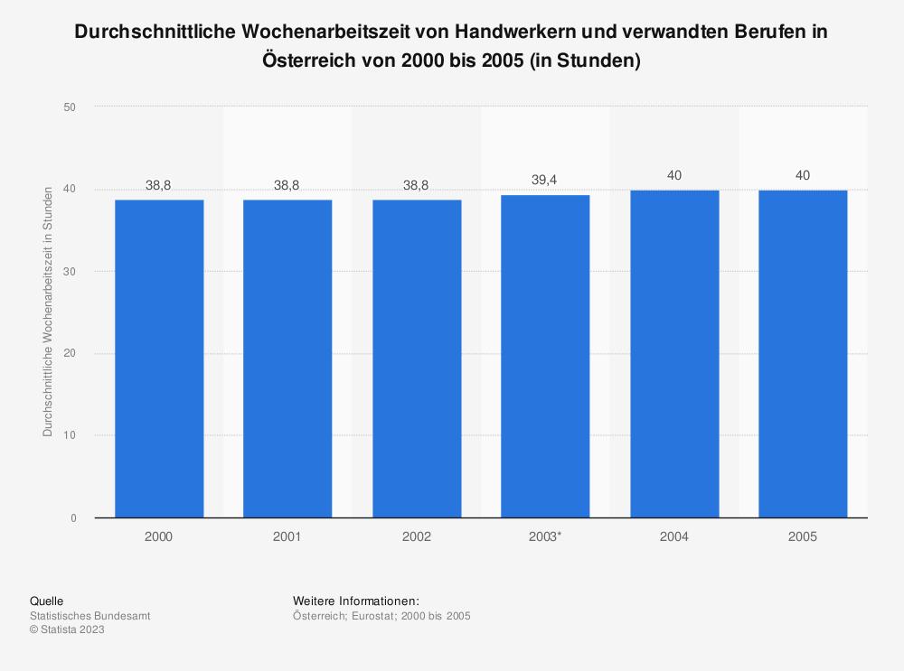 Statistik: Durchschnittliche Wochenarbeitszeit von Handwerkern und verwandten Berufen in Österreich von 2000 bis 2005 (in Stunden) | Statista