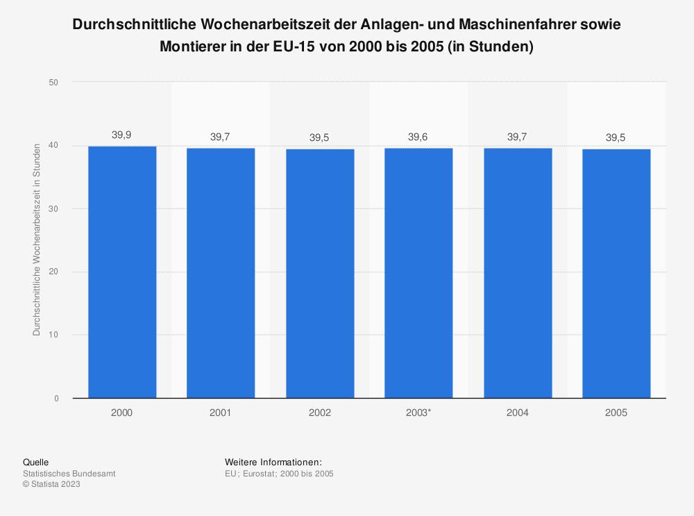 Statistik: Durchschnittliche Wochenarbeitszeit der Anlagen- und Maschinenfahrer sowie Montierer in der EU-15 von 2000 bis 2005 (in Stunden) | Statista