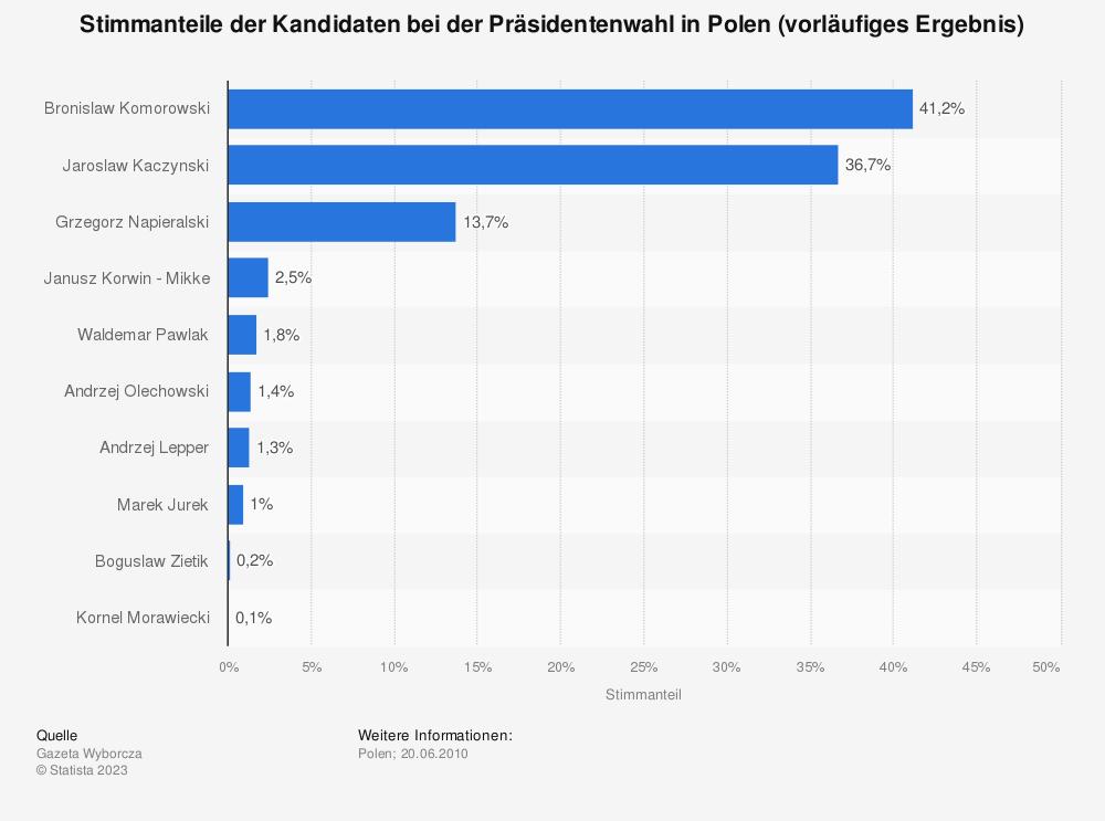 Statistik: Stimmanteile der Kandidaten bei der Präsidentenwahl in Polen (vorläufiges Ergebnis) | Statista