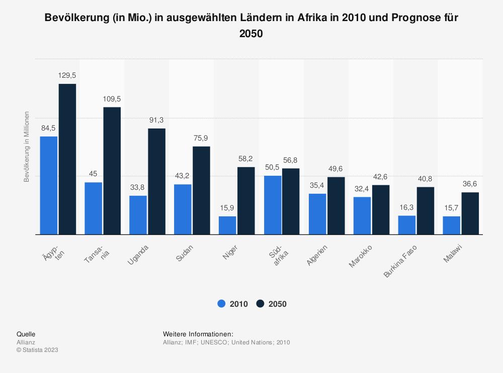 Statistik: Bevölkerung (in Mio.) in ausgewählten Ländern in Afrika in 2010 und Prognose für 2050 | Statista