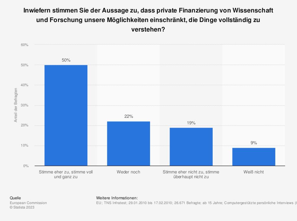 Statistik: Inwiefern stimmen Sie der Aussage zu, dass private Finanzierung von Wissenschaft und Forschung unsere Möglichkeiten einschränkt, die Dinge vollständig zu verstehen? | Statista