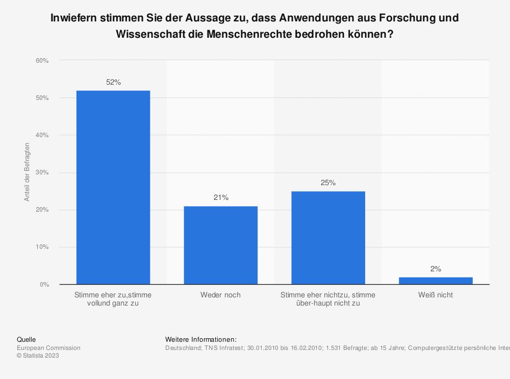 Statistik: Inwiefern stimmen Sie der Aussage zu, dass Anwendungen aus Forschung und Wissenschaft die Menschenrechte bedrohen können? | Statista