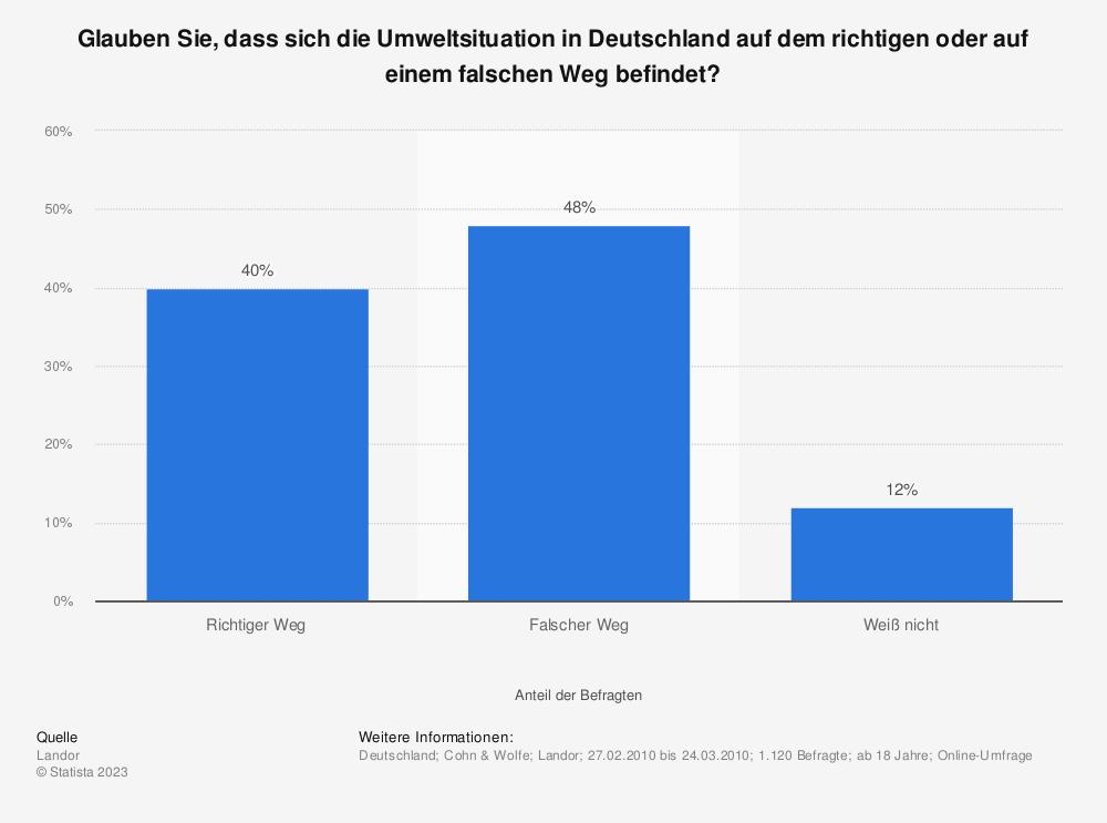 Statistik: Glauben Sie, dass sich die Umweltsituation in Deutschland auf dem richtigen oder auf einem falschen Weg befindet? | Statista