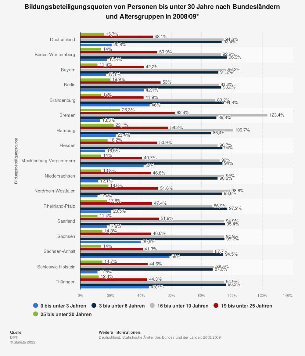 Statistik: Bildungsbeteiligungsquoten von Personen bis unter 30 Jahre nach Bundesländern und Altersgruppen in 2008/09* | Statista