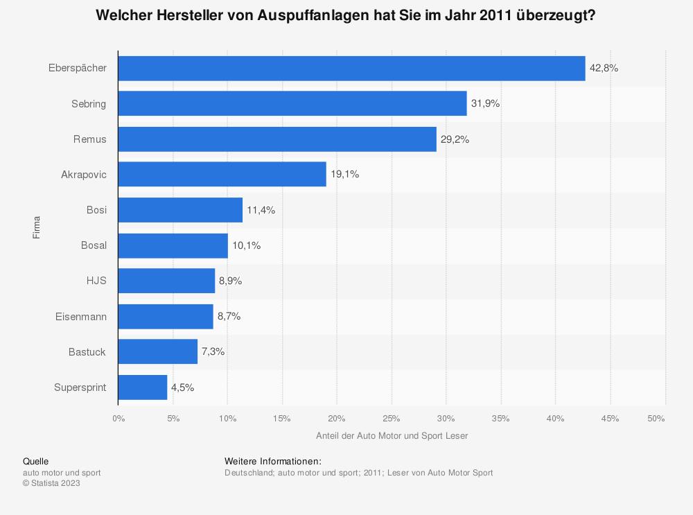 Statistik: Welcher Hersteller von Auspuffanlagen hat Sie im Jahr 2011 überzeugt? | Statista
