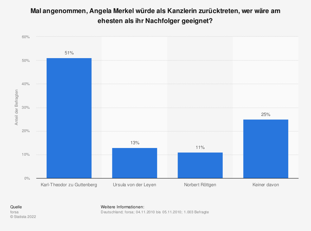 Statistik: Mal angenommen, Angela Merkel würde als Kanzlerin zurücktreten, wer wäre am ehesten als ihr Nachfolger geeignet? | Statista