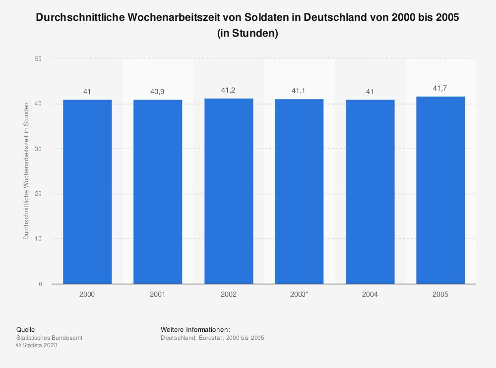 Statistik: Durchschnittliche Wochenarbeitszeit von Soldaten in Deutschland von 2000 bis 2005 (in Stunden)   Statista