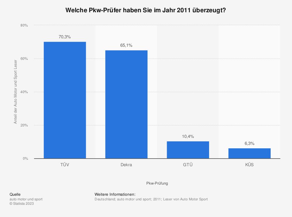 Statistik: Welche Pkw-Prüfer haben Sie im Jahr 2011 überzeugt? | Statista