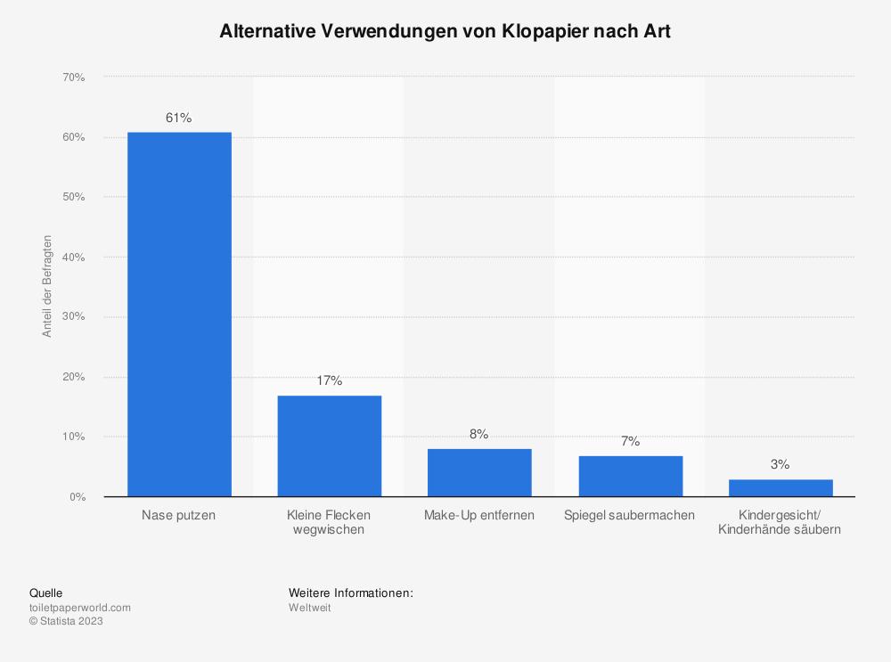 Statistik: Alternative Verwendungen von Klopapier nach Art | Statista