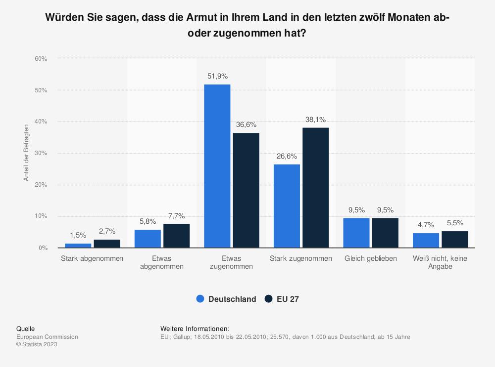Statistik: Würden Sie sagen, dass die Armut in Ihrem Land in den letzten zwölf Monaten ab- oder zugenommen hat? | Statista