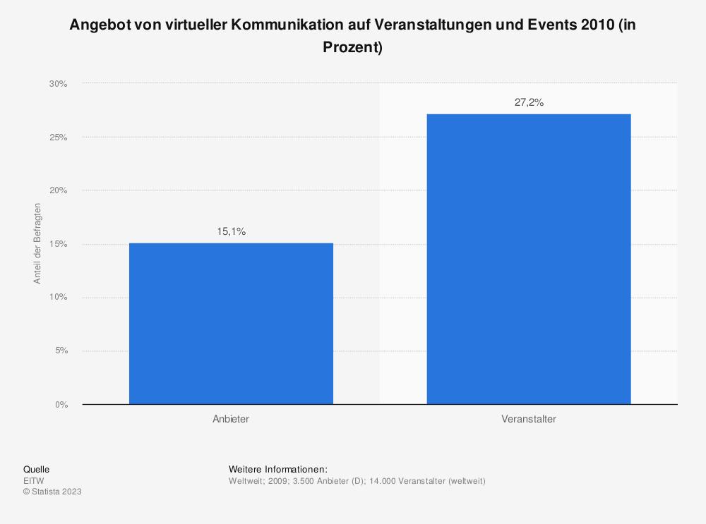 Statistik: Angebot von virtueller Kommunikation auf Veranstaltungen und Events 2010 (in Prozent) | Statista