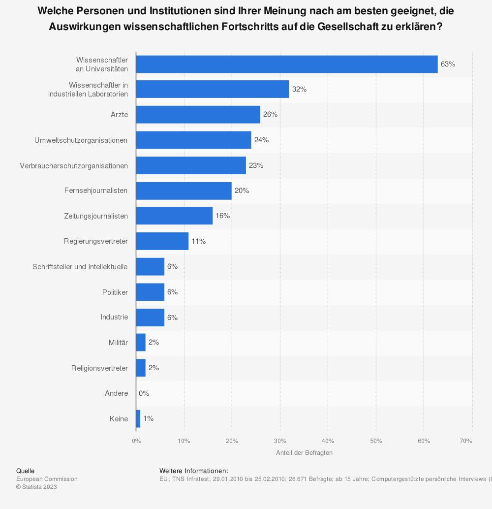 Statistik: Welche Personen und Institutionen sind Ihrer Meinung nach am besten geeignet, die Auswirkungen wissenschaftlichen Fortschritts auf die Gesellschaft zu erklären? | Statista