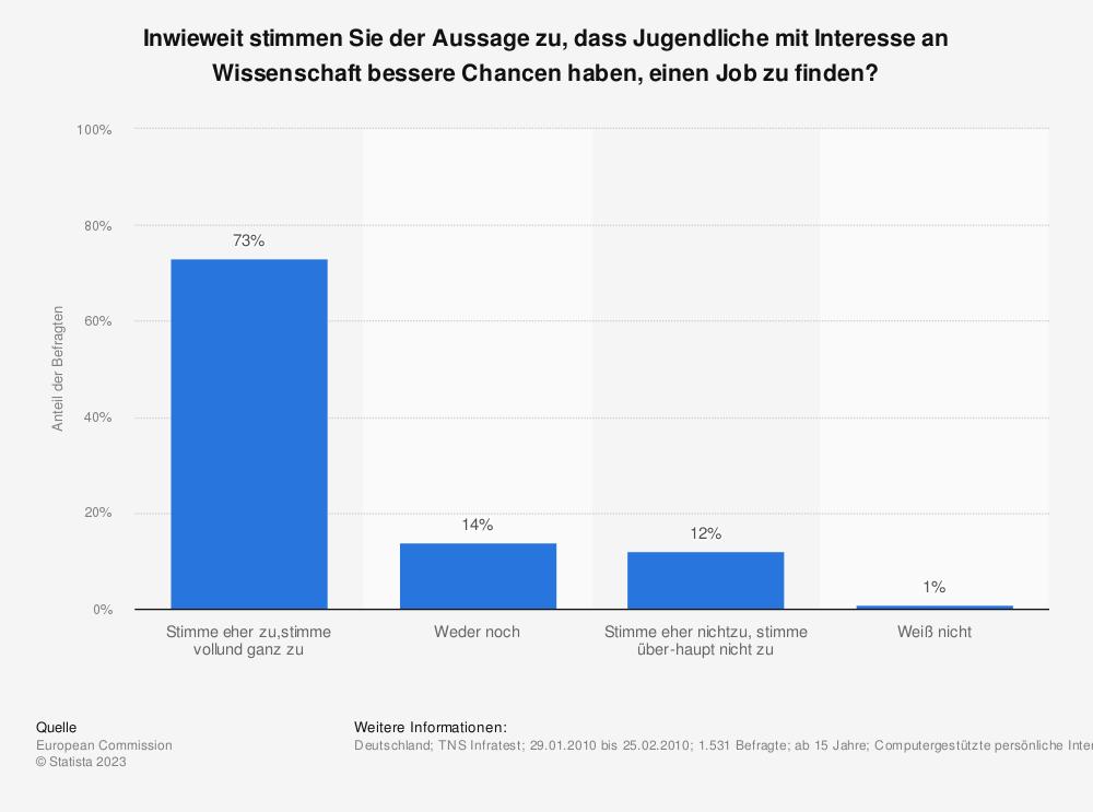 Statistik: Inwieweit stimmen Sie der Aussage zu, dass Jugendliche mit Interesse an Wissenschaft bessere Chancen haben, einen Job zu finden? | Statista