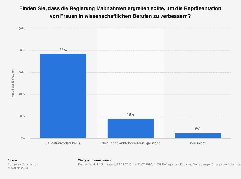 Statistik: Finden Sie, dass die Regierung Maßnahmen ergreifen sollte, um die Repräsentation von Frauen in wissenschaftlichen Berufen zu verbessern?   Statista