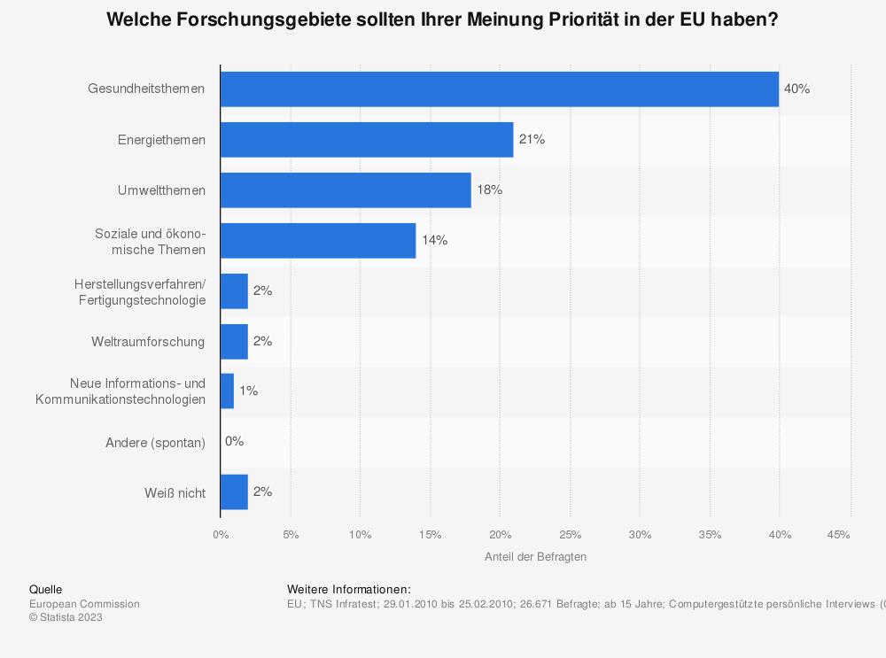 Statistik: Welche Forschungsgebiete sollten Ihrer Meinung Priorität in der EU haben?   Statista