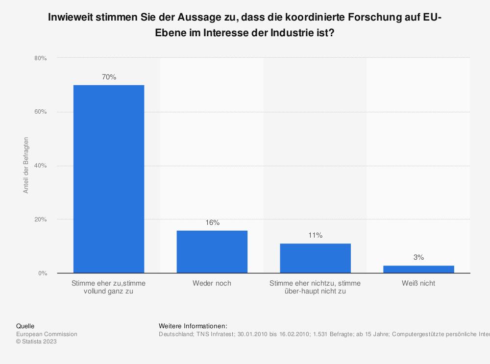 Statistik: Inwieweit stimmen Sie der Aussage zu, dass die koordinierte Forschung auf EU-Ebene im Interesse der Industrie ist? | Statista