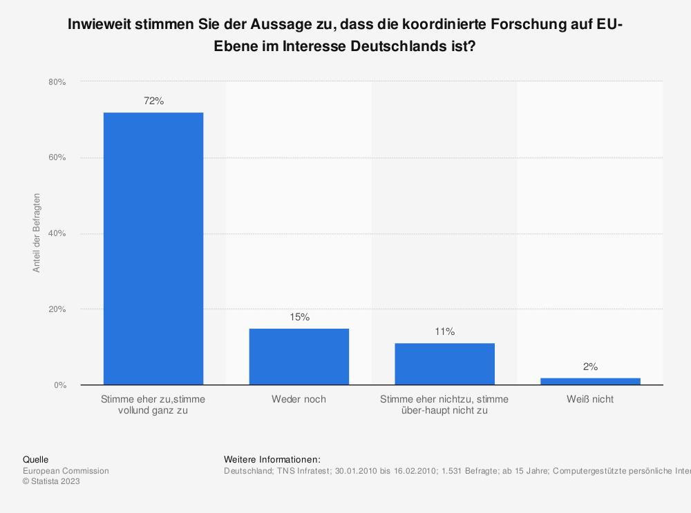 Statistik: Inwieweit stimmen Sie der Aussage zu, dass die koordinierte Forschung auf EU-Ebene im Interesse Deutschlands ist? | Statista