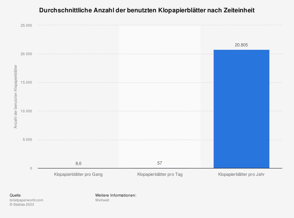 Statistik: Durchschnittliche Anzahl der benutzten Klopapierblätter nach Zeiteinheit | Statista