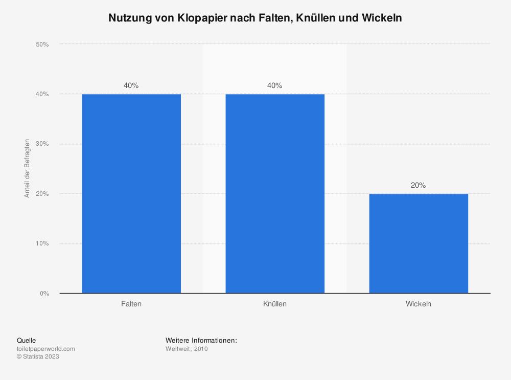 Statistik: Nutzung von Klopapier nach Falten, Knüllen und Wickeln | Statista