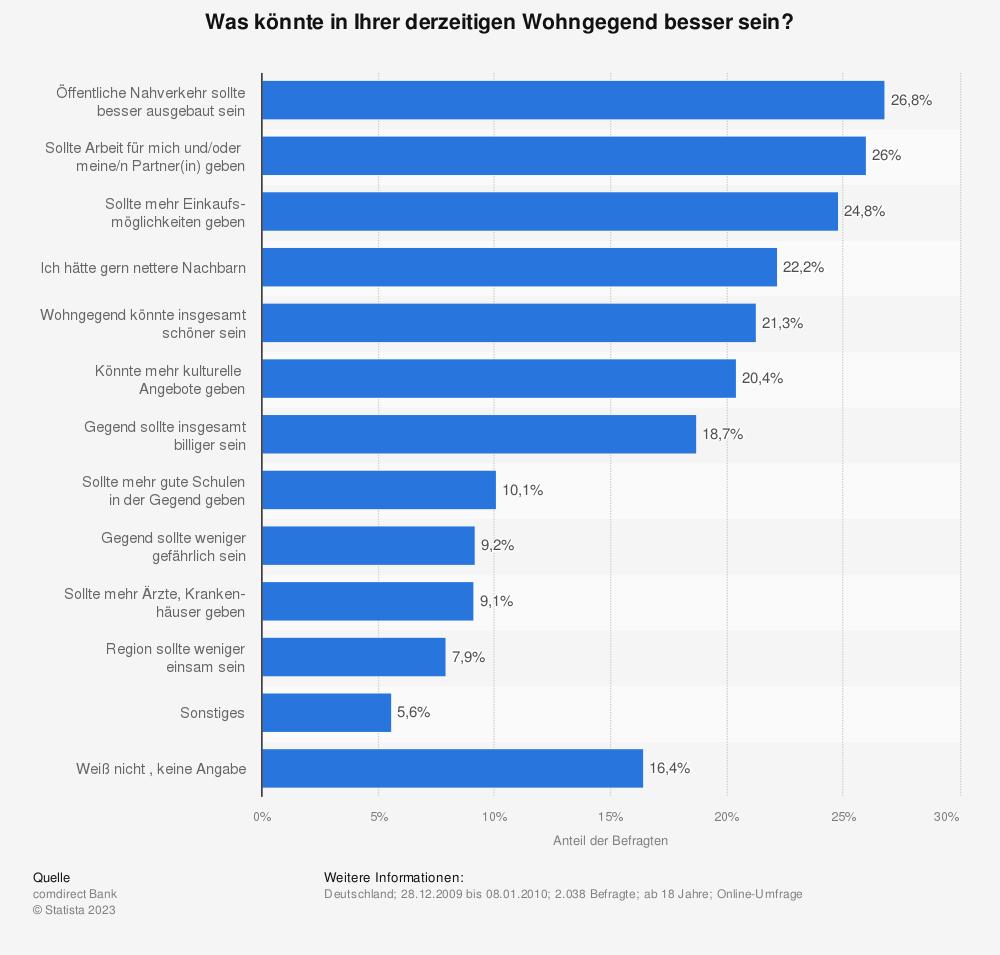 Statistik: Was könnte in Ihrer derzeitigen Wohngegend besser sein? | Statista
