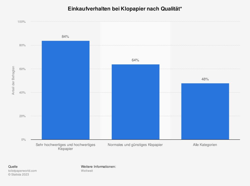 Statistik: Einkaufverhalten bei Klopapier nach Qualität* | Statista