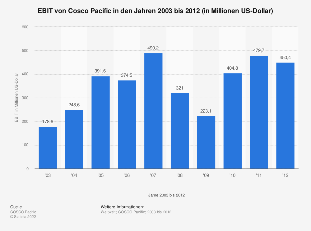 Statistik: EBIT von Cosco Pacific in den Jahren 2003 bis 2012 (in Millionen US-Dollar) | Statista