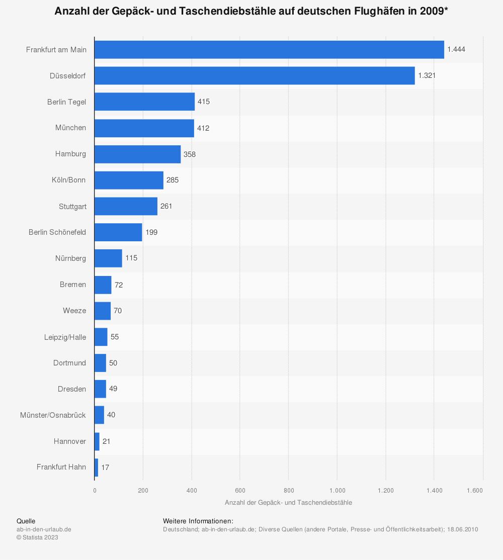 Statistik: Anzahl der Gepäck- und Taschendiebstähle auf deutschen Flughäfen in 2009* | Statista