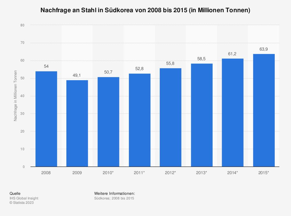 Statistik: Nachfrage an Stahl in Südkorea von 2008 bis 2015 (in Millionen Tonnen) | Statista