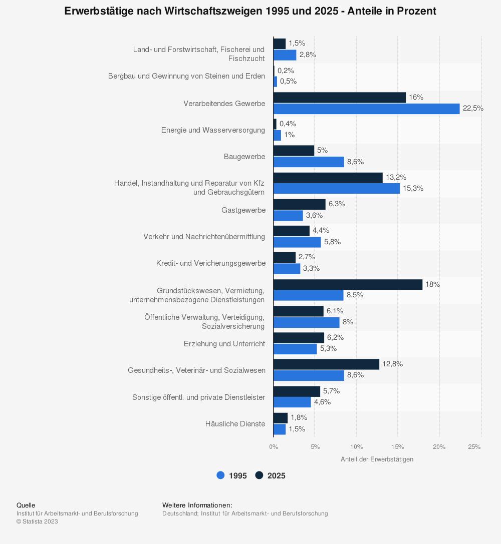 Statistik: Erwerbstätige nach Wirtschaftszweigen 1995 und 2025 - Anteile in Prozent | Statista