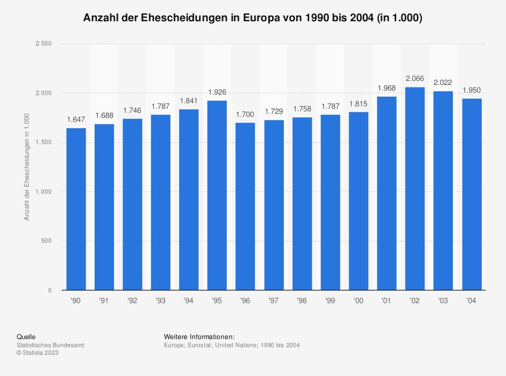 Statistik: Anzahl der Ehescheidungen in Europa von 1990 bis 2004 (in 1.000) | Statista