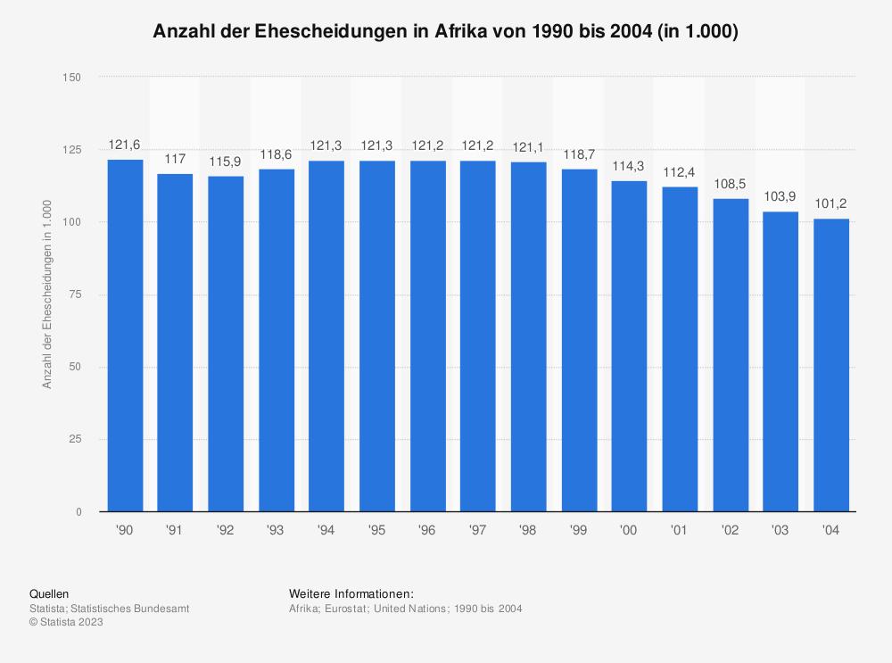 Statistik: Anzahl der Ehescheidungen in Afrika von 1990 bis 2004 (in 1.000) | Statista