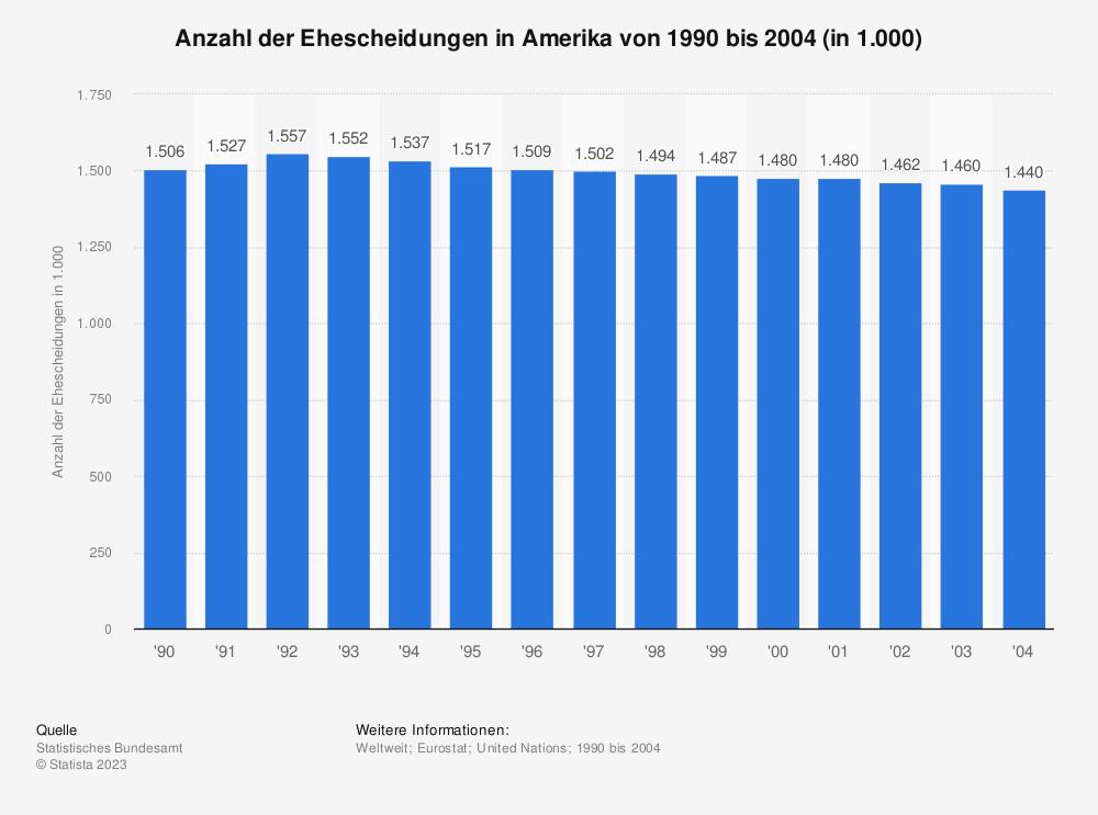 Statistik: Anzahl der Ehescheidungen in Amerika von 1990 bis 2004 (in 1.000) | Statista