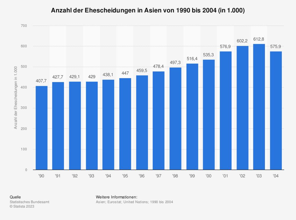 Statistik: Anzahl der Ehescheidungen in Asien von 1990 bis 2004 (in 1.000) | Statista