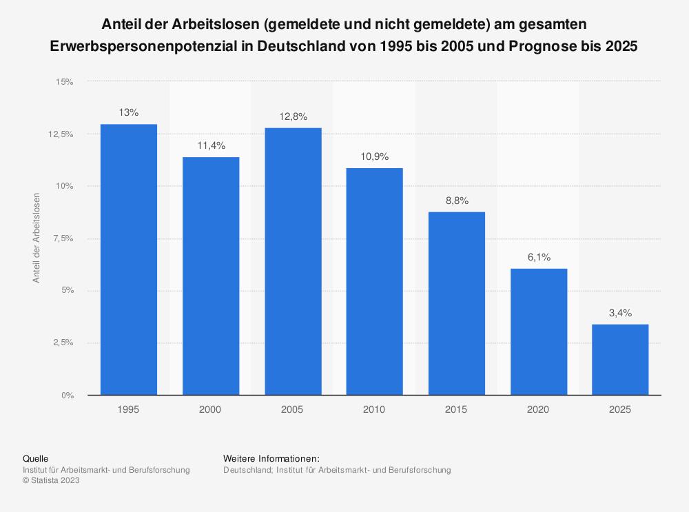 Statistik: Anteil der Arbeitslosen (gemeldete und nicht gemeldete) am gesamten Erwerbspersonenpotenzial in Deutschland von 1995 bis 2005 und Prognose bis 2025 | Statista