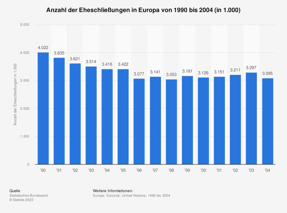 Statistik: Anzahl der Eheschließungen in Europa von 1990 bis 2004 (in 1.000) | Statista
