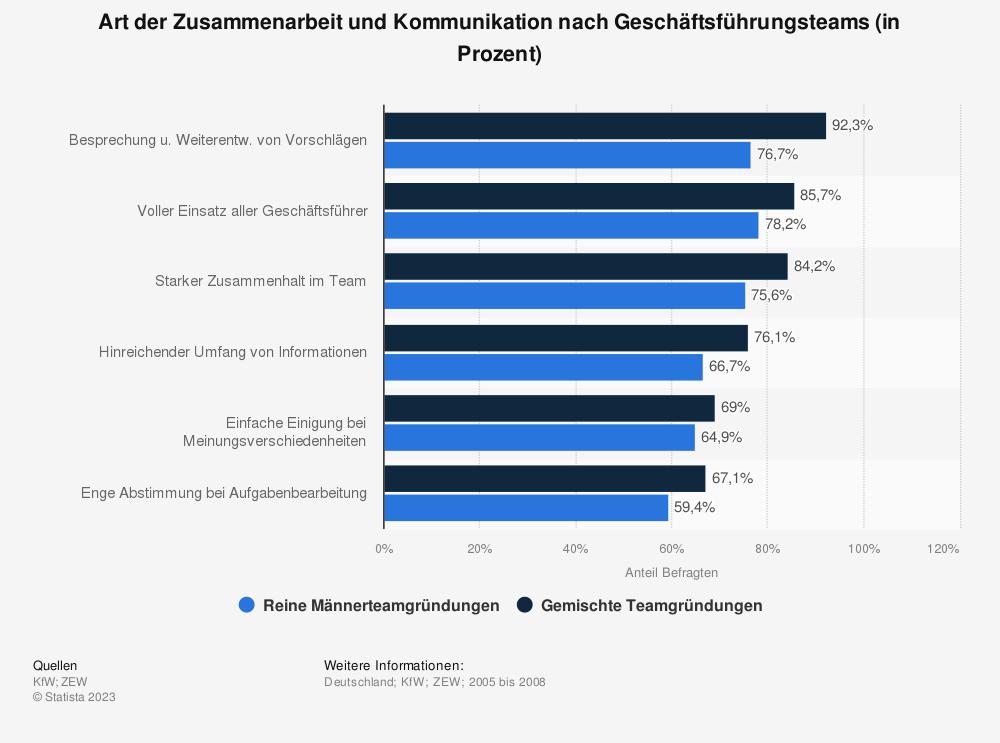 Statistik: Art der Zusammenarbeit und Kommunikation nach Geschäftsführungsteams (in Prozent) | Statista