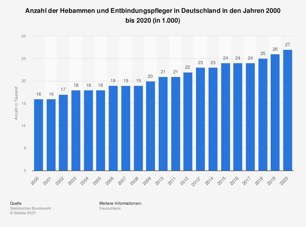 Statistik: Anzahl der Hebammen und Entbindungspfleger in Deutschland in den Jahren 2000 bis 2016 (in 1.000) | Statista