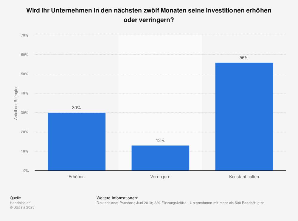 Statistik: Wird Ihr Unternehmen in den nächsten zwölf Monaten seine Investitionen erhöhen oder verringern? | Statista