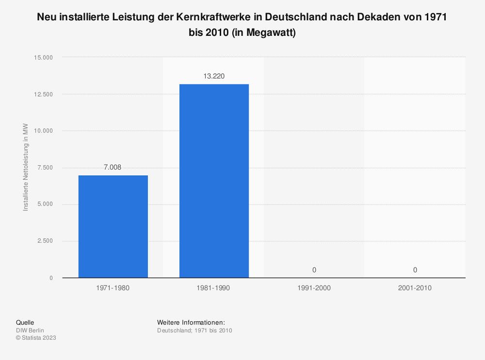 Statistik: Neu installierte Leistung der Kernkraftwerke in Deutschland nach Dekaden von 1971 bis 2010 (in Megawatt) | Statista