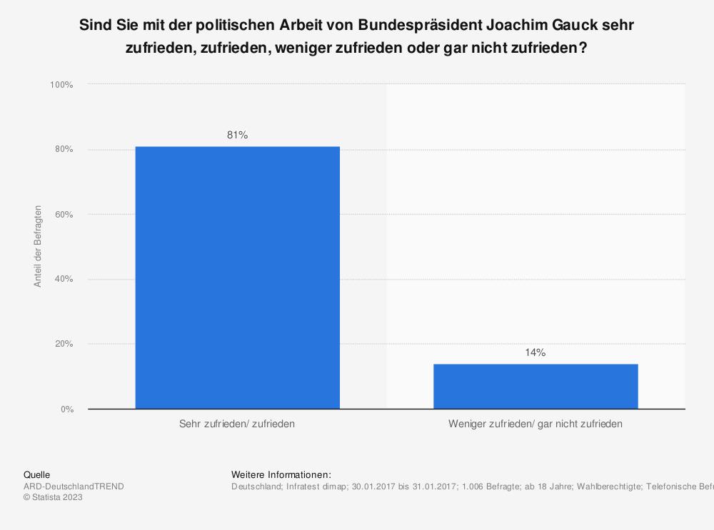 Statistik: Sind Sie mit der politischen Arbeit von Bundespräsident Joachim Gauck sehr zufrieden, zufrieden, weniger zufrieden oder gar nicht zufrieden? | Statista