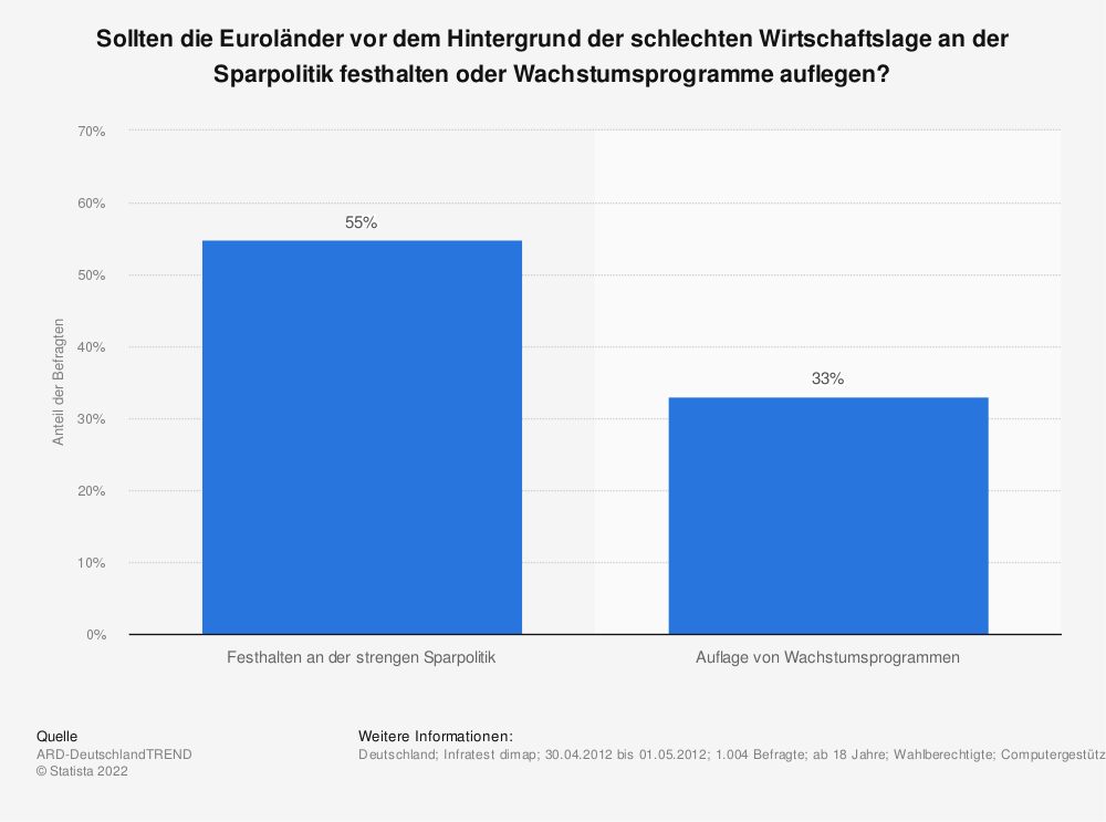Statistik: Sollten die Euroländer vor dem Hintergrund der schlechten Wirtschaftslage an der Sparpolitik festhalten oder Wachstumsprogramme auflegen? | Statista