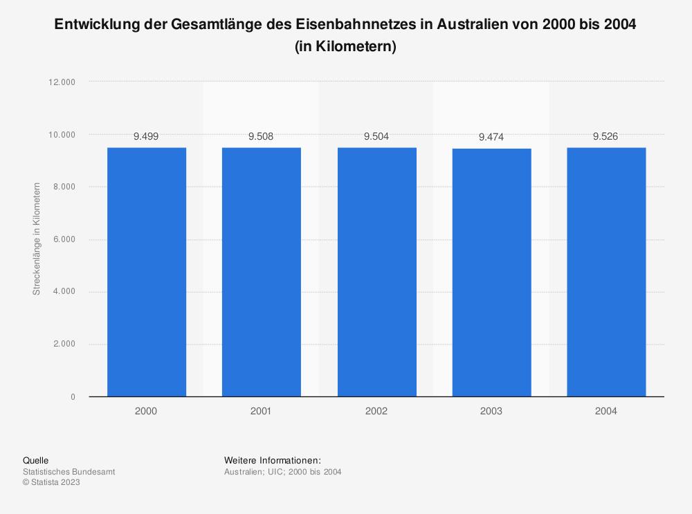 Statistik: Entwicklung der Gesamtlänge des Eisenbahnnetzes in Australien von 2000 bis 2004 (in Kilometern) | Statista