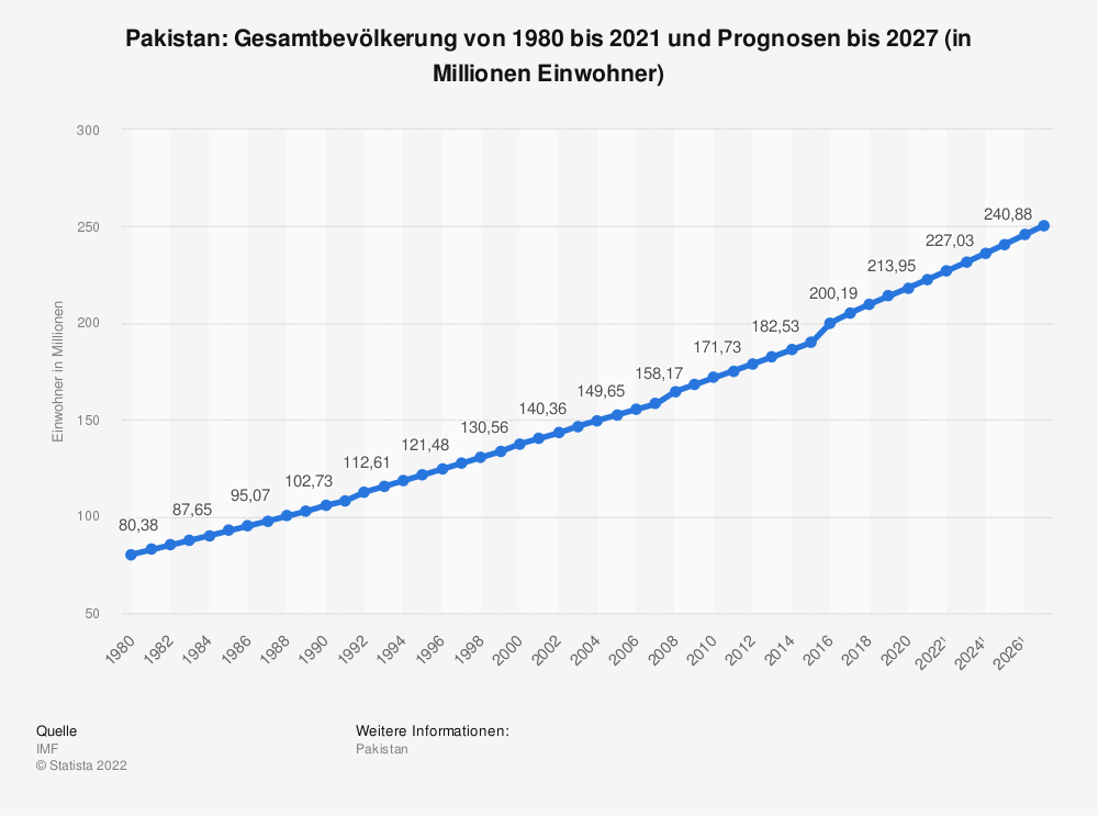 Statistik: Pakistan: Gesamtbevölkerung von 1980 bis 2020 und Prognosen bis 2026 (in Millionen Einwohner) | Statista