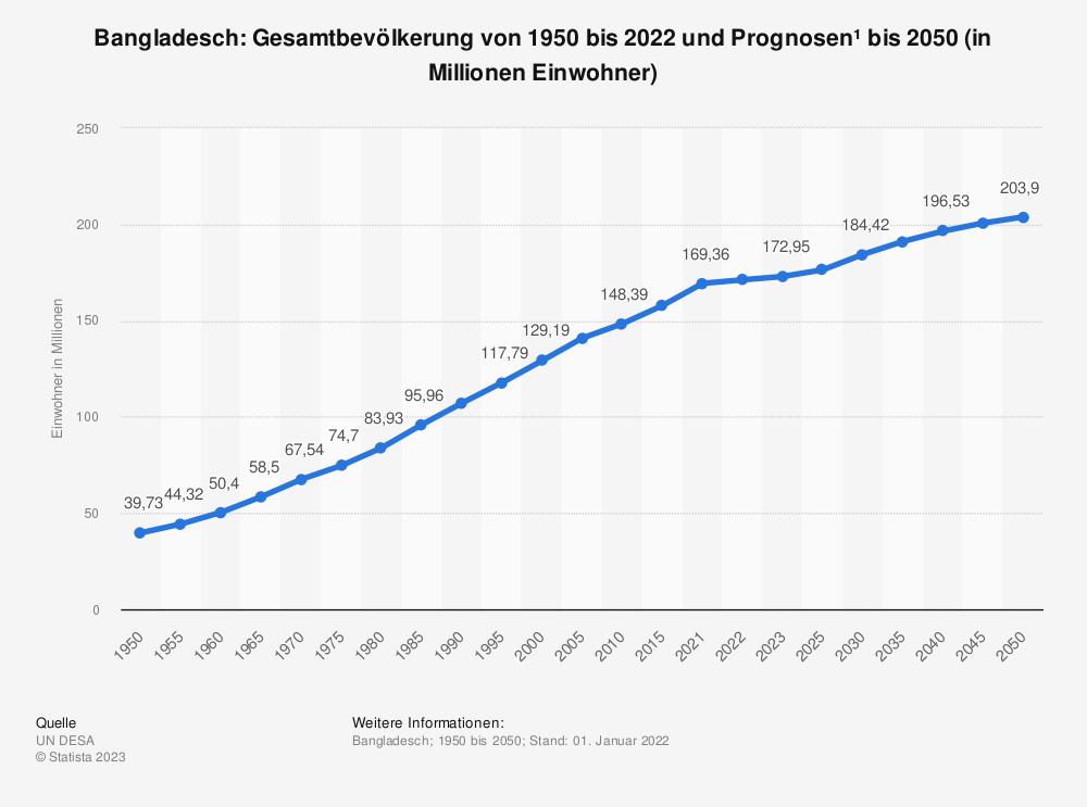 Statistik: Bangladesch: Gesamtbevölkerung von 1980 bis 2018 und Prognosen bis 2024 (in Millionen Einwohner) | Statista